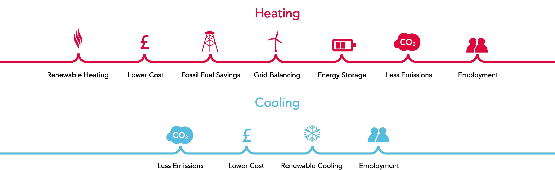 Heatpump benefits